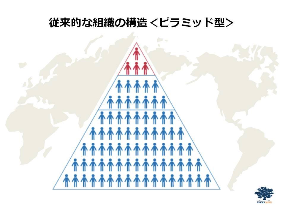 030715未来教育会議.final従来ピラミッド