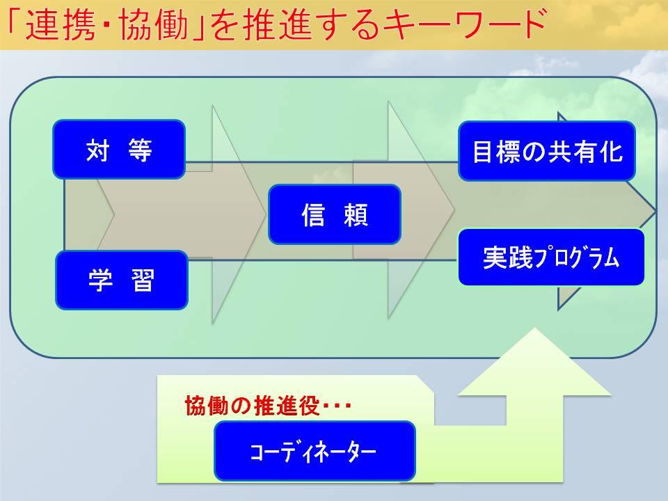 最終 本番・未来教育会議H.3.7(スライド挿入後)